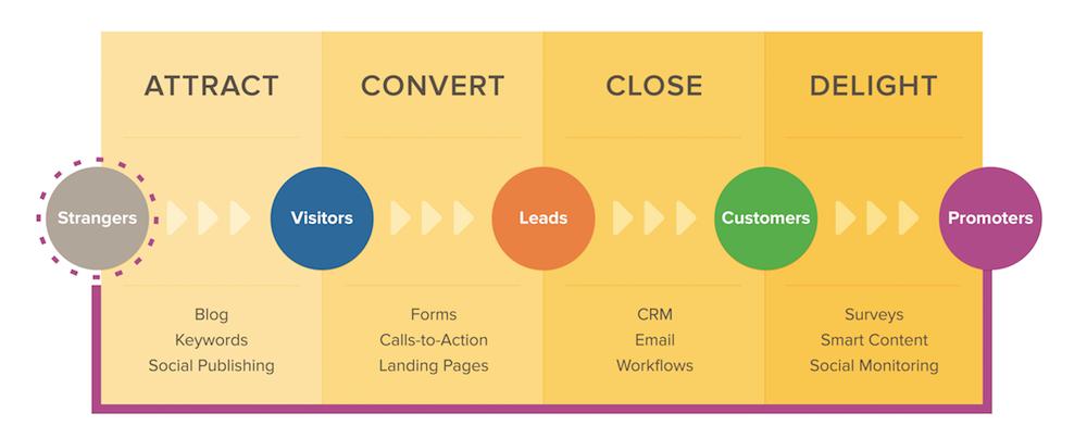 Inbound_Marketing_Methodology.png