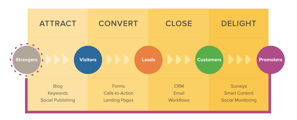 Inbound_Marketing_Methodology.png